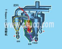 渦流選粉機